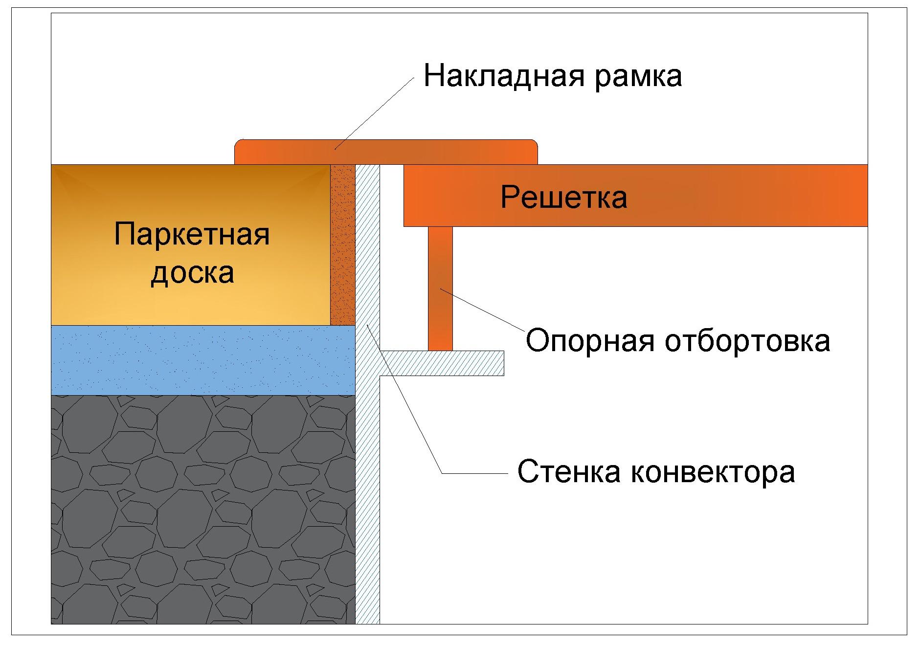 Схема установки напольной решетки с накладной рамкой